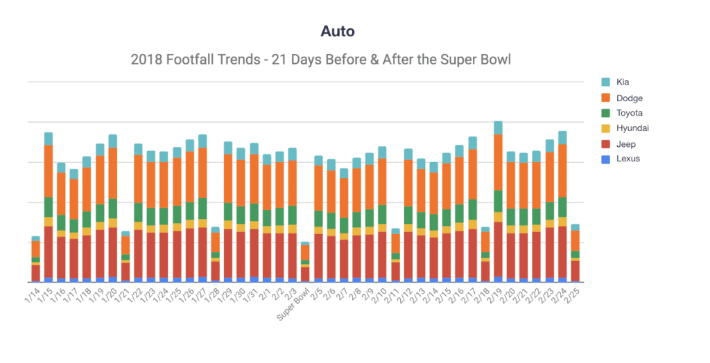 2018 Footfall Trends Super Bowl 1